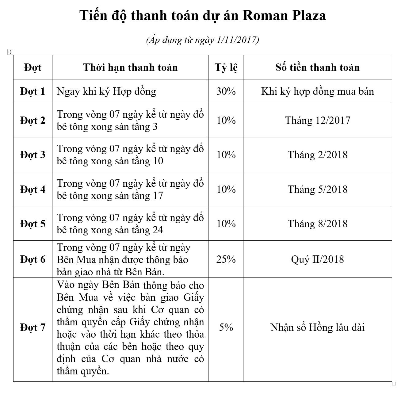 Tiến độ thanh toán dự án Roman Plaza