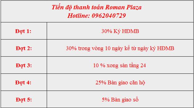 Tiến độ thanh toán Roman Plaza update tháng 6 2018